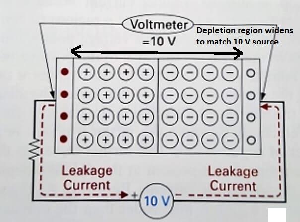 How diodes work: the depletion region