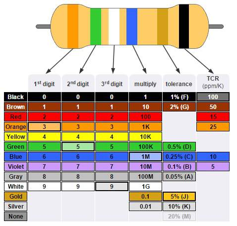 6 band resistor color code