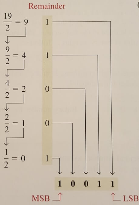 Repeated division by 2 method