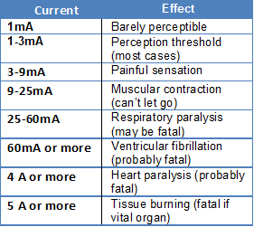 Effect of electric current on body