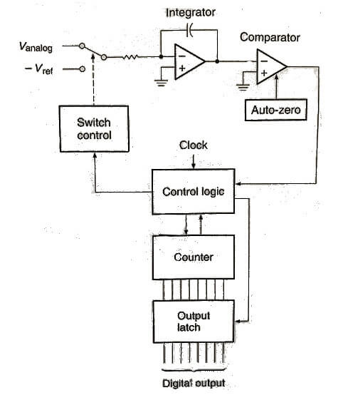Dual-Slope-ADC