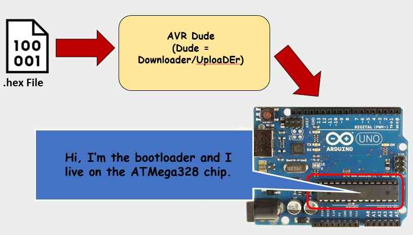 Tutorial 6: How the code you write ends up in your Arduino | Circuit