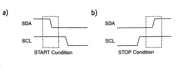 I2C-Start-Stop-Condition