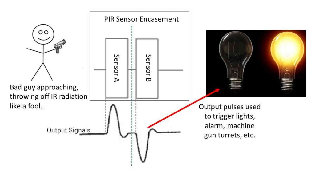How motion detectors work
