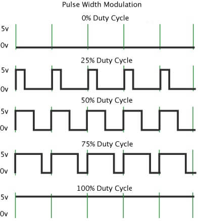 PWM-and-Duty-Cycle