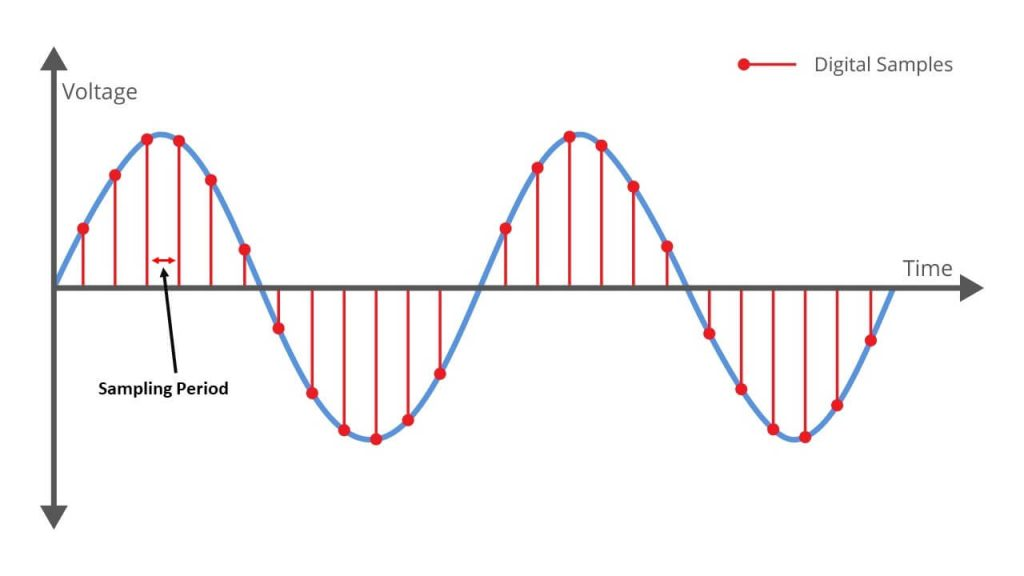 How the analog to digital converter works - sampling a sine wave
