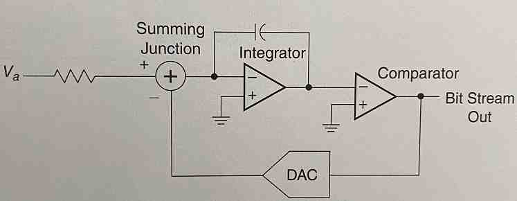 Sigma-Delta-Analog-to-Digital-Converter-ADC