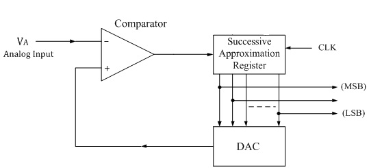 Successive-Approximation-ADC