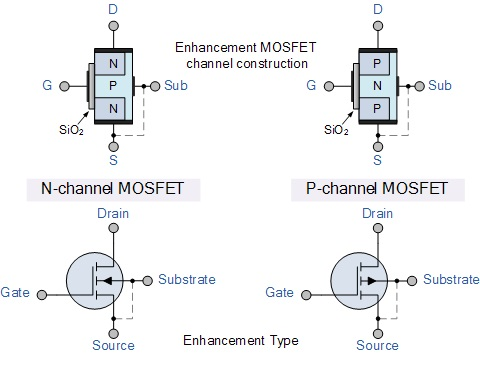 Structure of a MOSFET